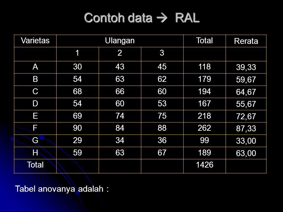 Contoh data  RAL Tabel anovanya adalah : VarietasUlanganTotal Rerata 123 A304345118 39,33 B546362179 59,67 C686660194 64,67 D546053167 55,67 E6974752