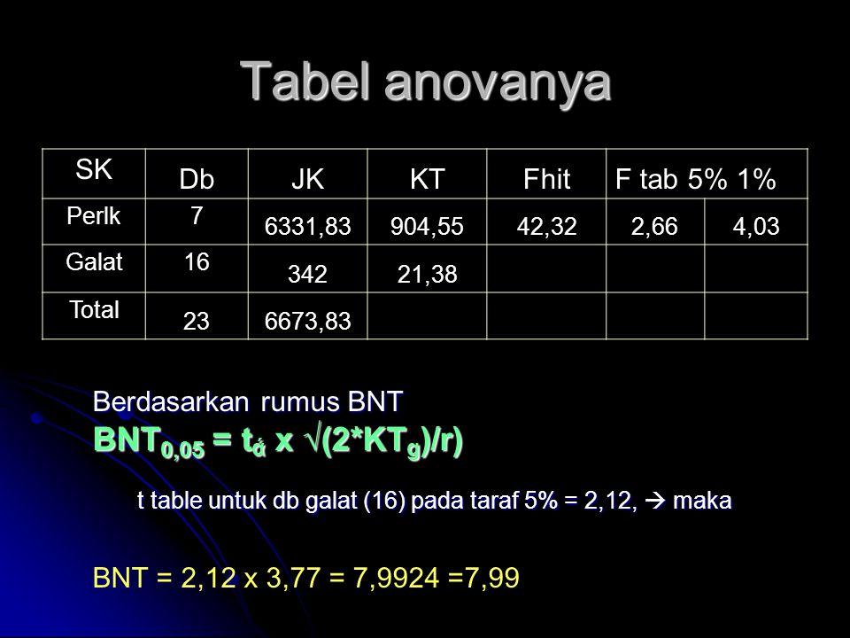 Tabel anovanya SK DbJKKTFhitF tab 5% 1% Perlk7 6331,83904,5542,322,664,03 Galat16 34221,38 Total 236673,83 Berdasarkan rumus BNT BNT 0,05 = t ά x √(2*