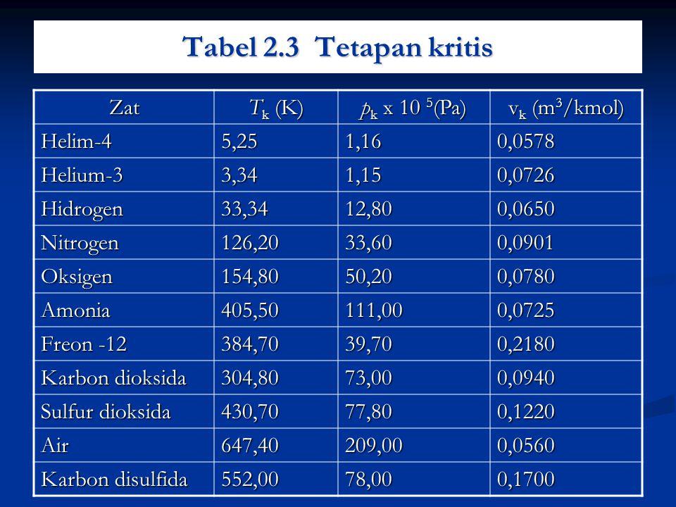 Tabel 2.3 Tetapan kritis Zat T k (K) p k x 10 5 (Pa) v k (m 3 /kmol) Helim-45,251,160,0578 Helium-33,341,150,0726 Hidrogen33,3412,800,0650 Nitrogen126
