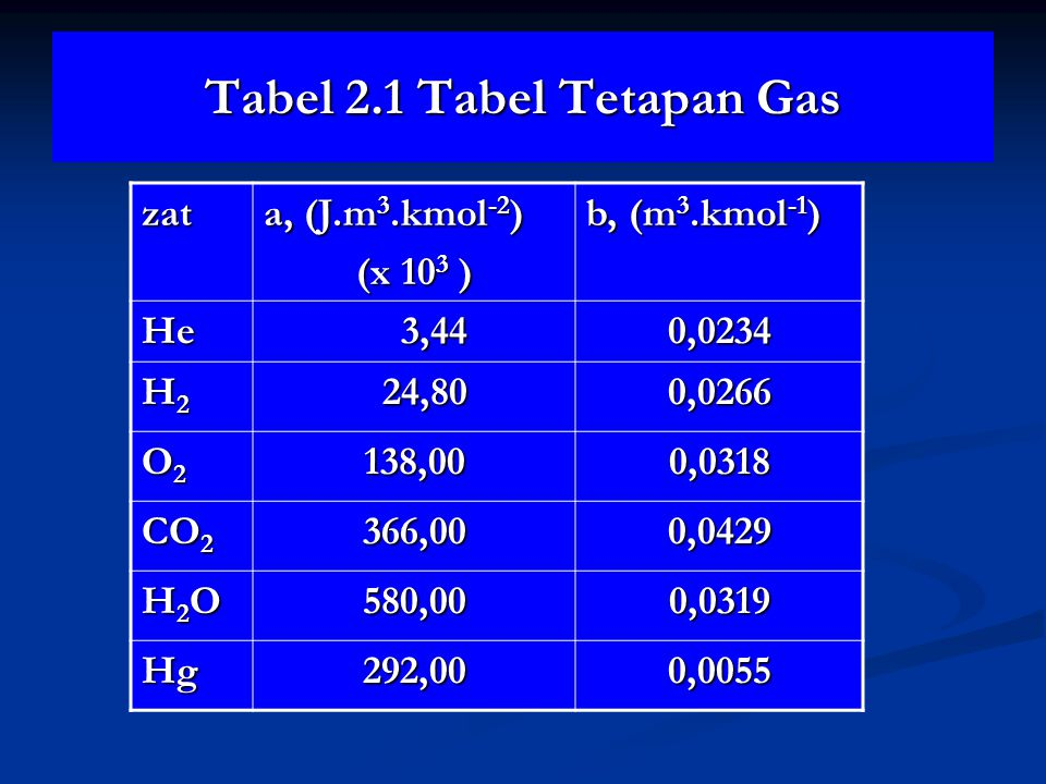 Tabel 2.1 Tabel Tetapan Gas zat a, (J.m 3.kmol -2 ) (x 10 3 ) b, (m 3.kmol -1 ) He 3,44 3,440,0234 H2H2H2H2 24,80 24,800,0266 O2O2O2O2138,000,0318 CO