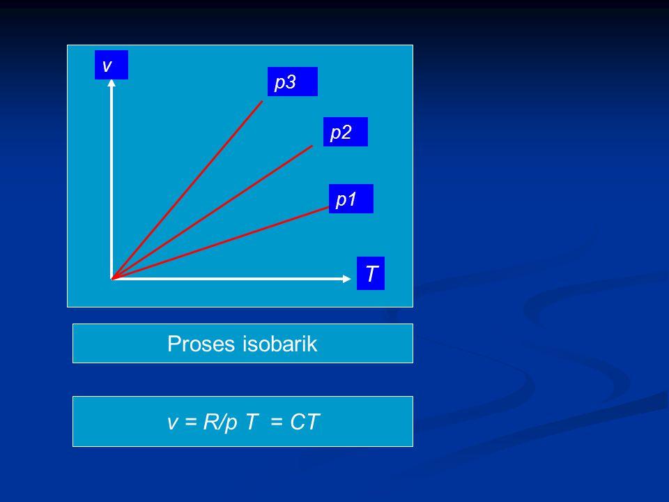 p1 p2 p3 T v Proses isobarik v = R/p T = CT