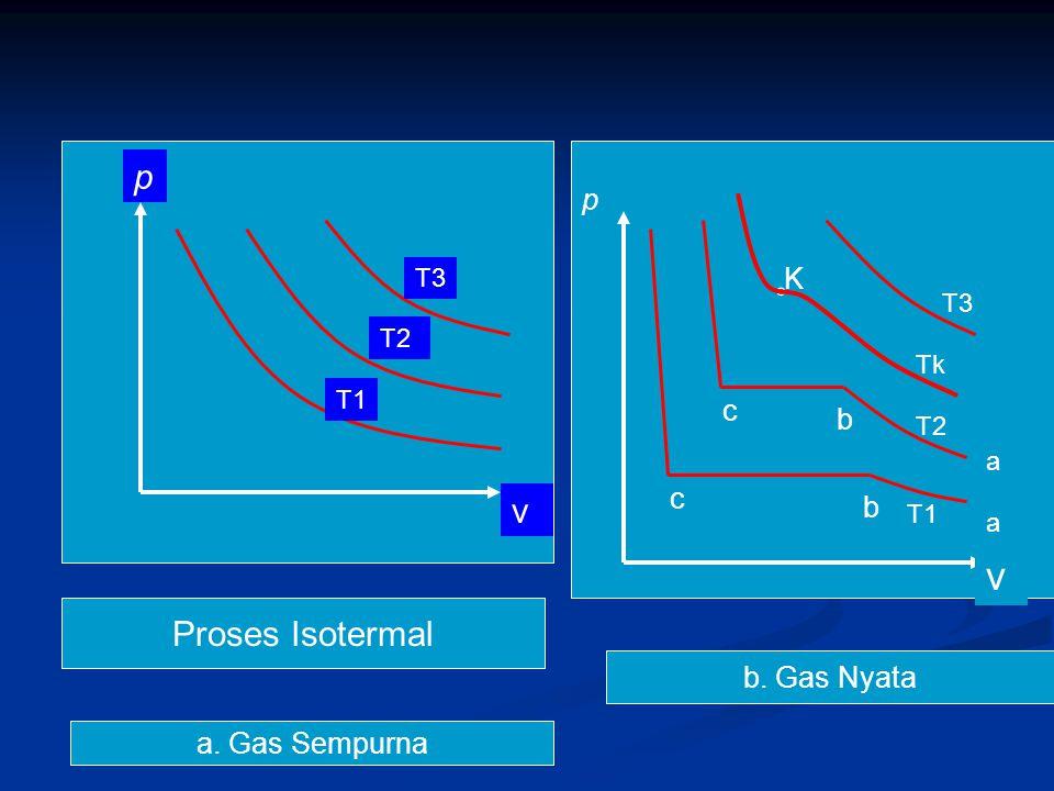 Gas nyata ketika tekanan masih rendah, (volume besar), pemampatan juga diikuti oleh kenaikan tekanan seperti pada gas sempurna Gas nyata ketika tekanan masih rendah, (volume besar), pemampatan juga diikuti oleh kenaikan tekanan seperti pada gas sempurna ( garis a-b) ( garis a-b) Setelah itu walaupun volume diperkecil tekanan tidak berubah, garis b-c disebut garis koeksistensi cair-gas, yaitu fase cair dan gas (uap) dapat berada bersama.