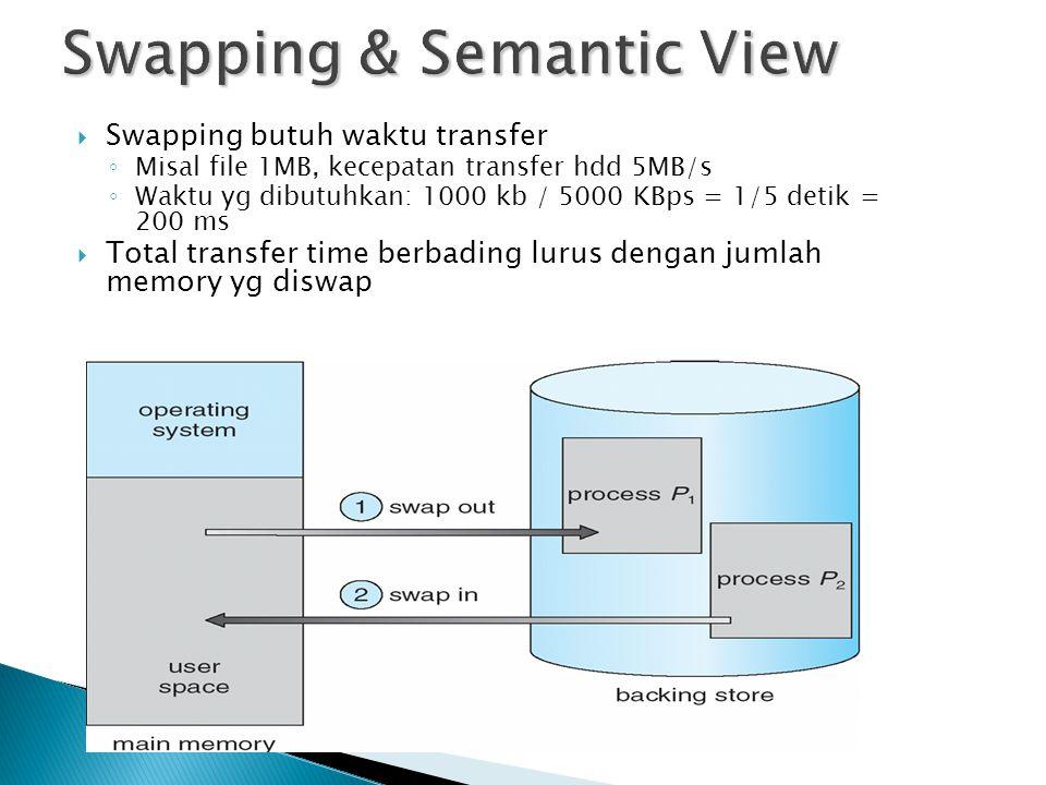  Swapping butuh waktu transfer ◦ Misal file 1MB, kecepatan transfer hdd 5MB/s ◦ Waktu yg dibutuhkan: 1000 kb / 5000 KBps = 1/5 detik = 200 ms  Total transfer time berbading lurus dengan jumlah memory yg diswap