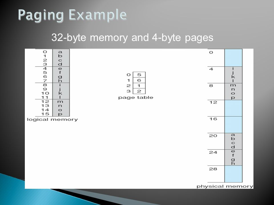 32-byte memory and 4-byte pages