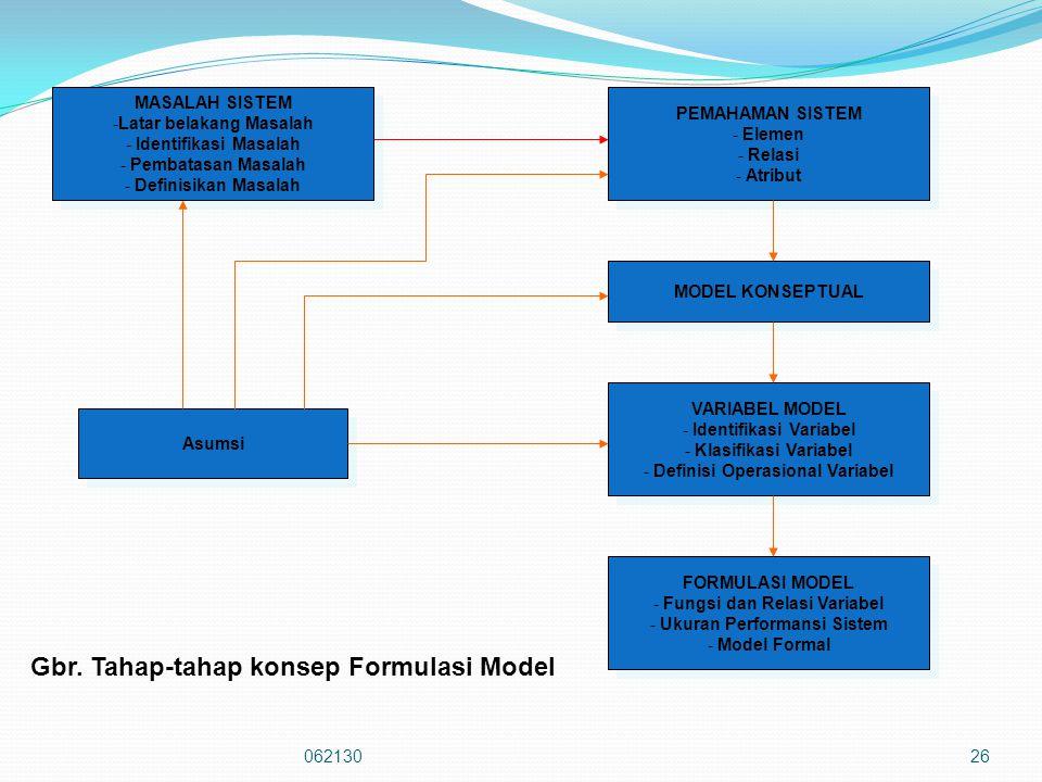 26 MASALAH SISTEM -Latar belakang Masalah - Identifikasi Masalah - Pembatasan Masalah - Definisikan Masalah MASALAH SISTEM -Latar belakang Masalah - Identifikasi Masalah - Pembatasan Masalah - Definisikan Masalah Asumsi PEMAHAMAN SISTEM - Elemen - Relasi - Atribut PEMAHAMAN SISTEM - Elemen - Relasi - Atribut MODEL KONSEPTUAL VARIABEL MODEL - Identifikasi Variabel - Klasifikasi Variabel - Definisi Operasional Variabel VARIABEL MODEL - Identifikasi Variabel - Klasifikasi Variabel - Definisi Operasional Variabel FORMULASI MODEL - Fungsi dan Relasi Variabel - Ukuran Performansi Sistem - Model Formal FORMULASI MODEL - Fungsi dan Relasi Variabel - Ukuran Performansi Sistem - Model Formal Gbr.