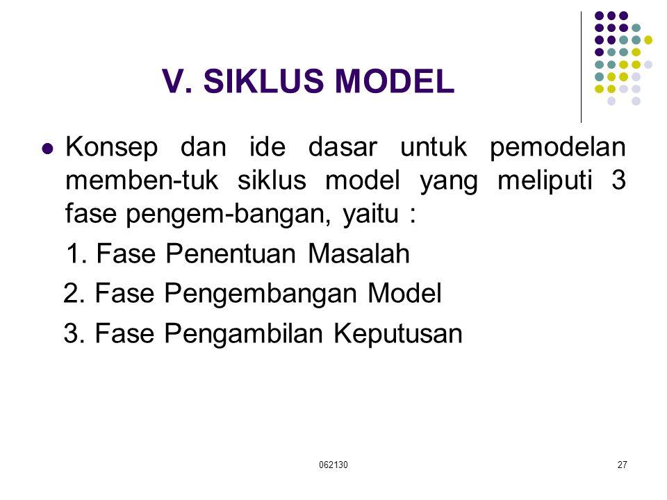 06213027 V. SIKLUS MODEL Konsep dan ide dasar untuk pemodelan memben-tuk siklus model yang meliputi 3 fase pengem-bangan, yaitu : 1. Fase Penentuan Ma