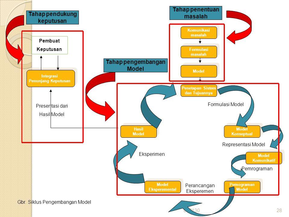 06213028 Komunikasi masalah Komunikasi masalah Formulasi masalah Formulasi masalah Model Penetapan Sistem dan Tujuannya Penetapan Sistem dan Tujuannya