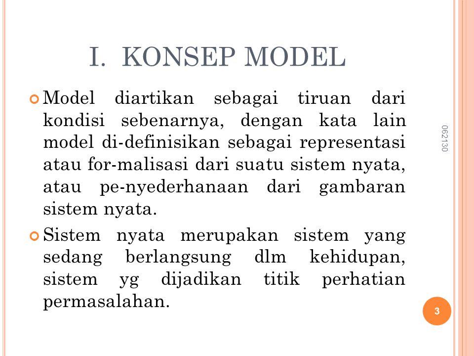 I. KONSEP MODEL Model diartikan sebagai tiruan dari kondisi sebenarnya, dengan kata lain model di-definisikan sebagai representasi atau for-malisasi d