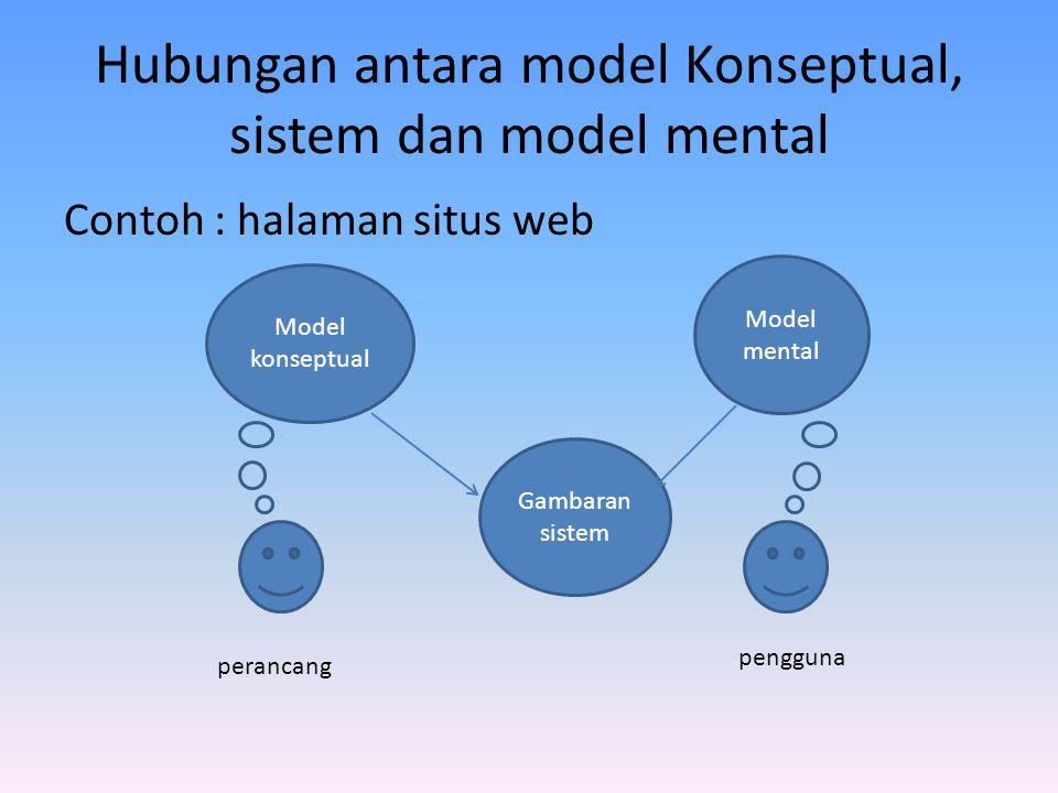 Hubungan antara model Konseptual, sistem dan model mental Contoh : halaman situs web Model konseptual Model mental Gambaran sistem perancang pengguna
