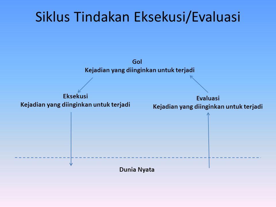 Siklus Tindakan Eksekusi/Evaluasi Gol Kejadian yang diinginkan untuk terjadi Eksekusi Kejadian yang diinginkan untuk terjadi Evaluasi Kejadian yang di