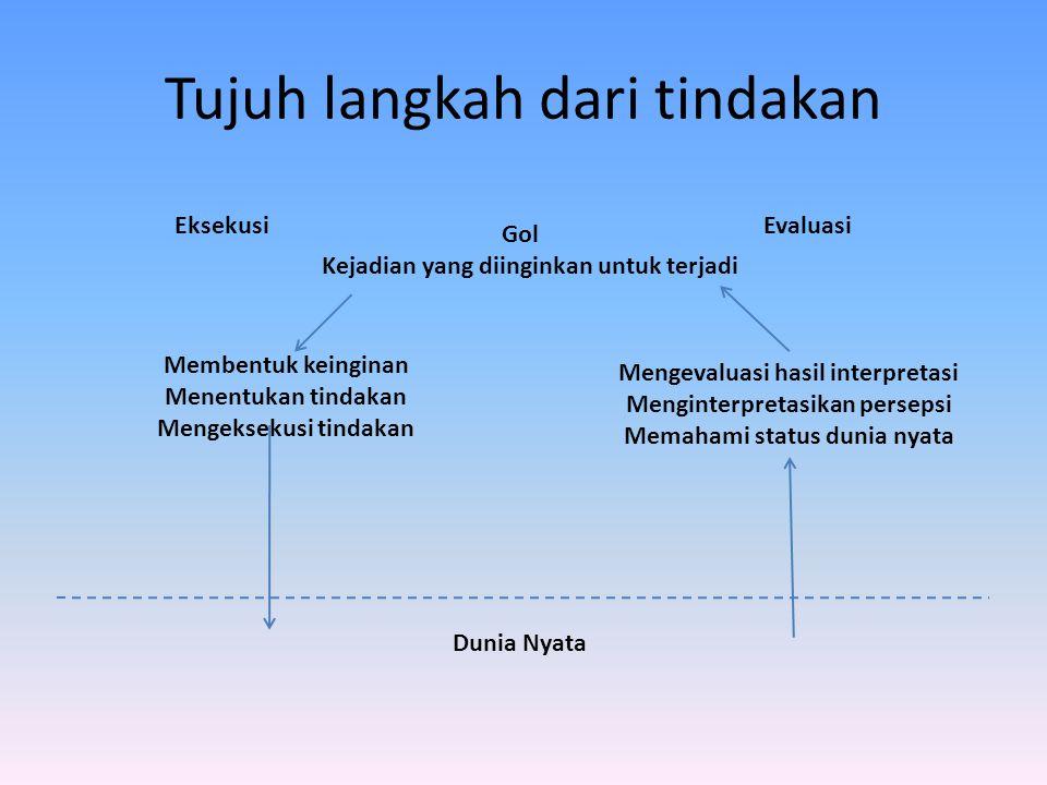 Tujuh langkah dari tindakan Gol Kejadian yang diinginkan untuk terjadi Membentuk keinginan Menentukan tindakan Mengeksekusi tindakan Mengevaluasi hasi
