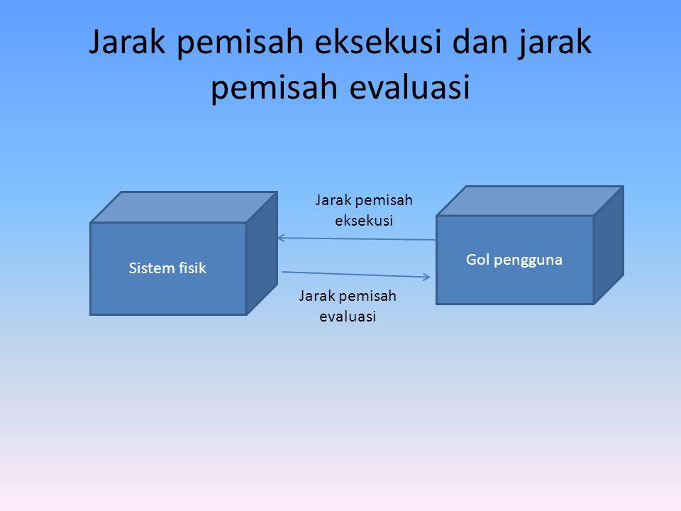 Jarak pemisah eksekusi dan jarak pemisah evaluasi Sistem fisik Gol pengguna Jarak pemisah eksekusi Jarak pemisah evaluasi
