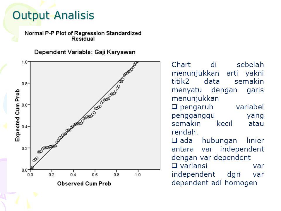 Output Analisis Chart di sebelah menunjukkan arti yakni titik2 data semakin menyatu dengan garis menunjukkan  pengaruh variabel pengganggu yang semak