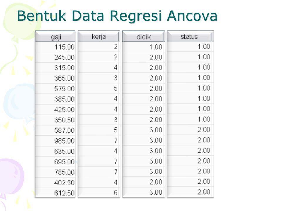 Bentuk Data Regresi Ancova