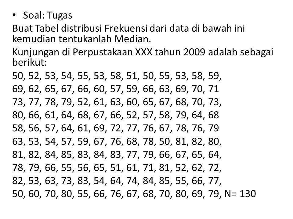 Soal: Tugas Buat Tabel distribusi Frekuensi dari data di bawah ini kemudian tentukanlah Median.