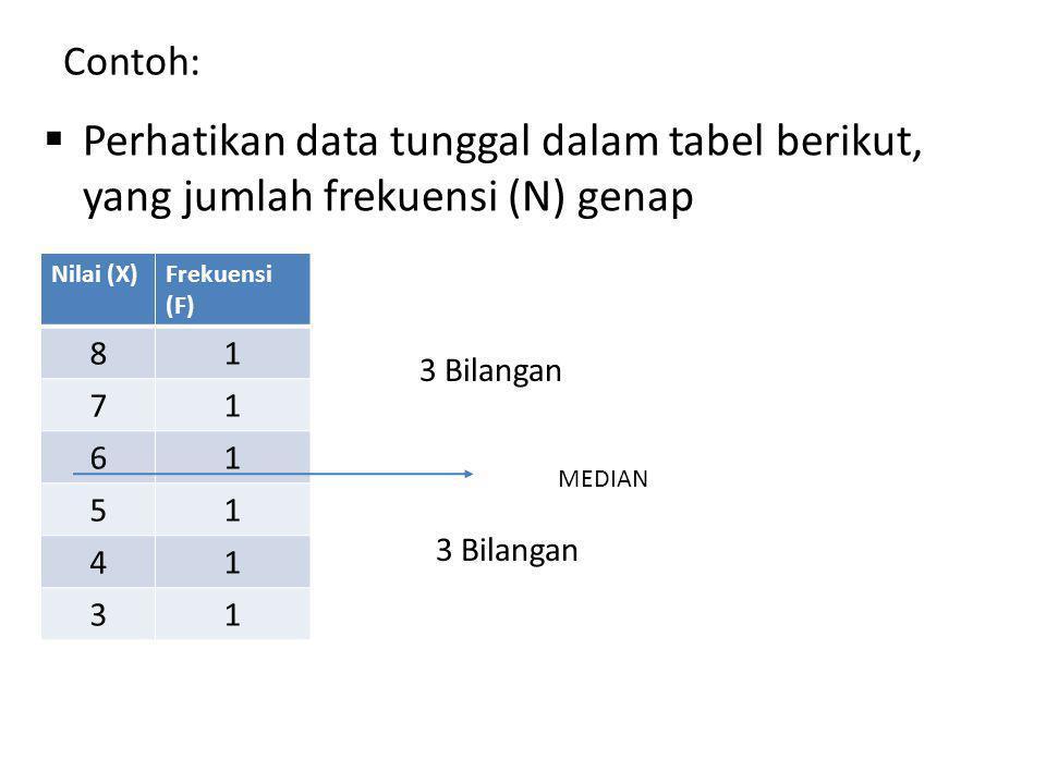 Contoh:  Perhatikan data tunggal dalam tabel berikut, yang jumlah frekuensi (N) genap Nilai (X)Frekuensi (F) 81 71 61 51 41 31 3 Bilangan MEDIAN