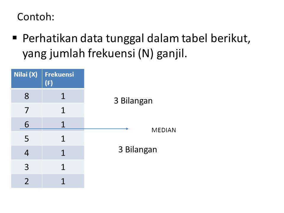 Contoh:  Perhatikan data tunggal dalam tabel berikut, yang jumlah frekuensi (N) ganjil.