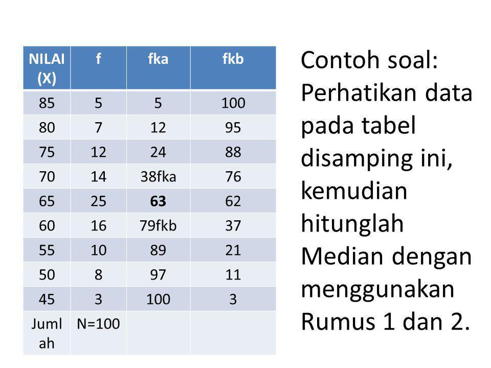 Contoh soal: Perhatikan data pada tabel disamping ini, kemudian hitunglah Median dengan menggunakan Rumus 1 dan 2.