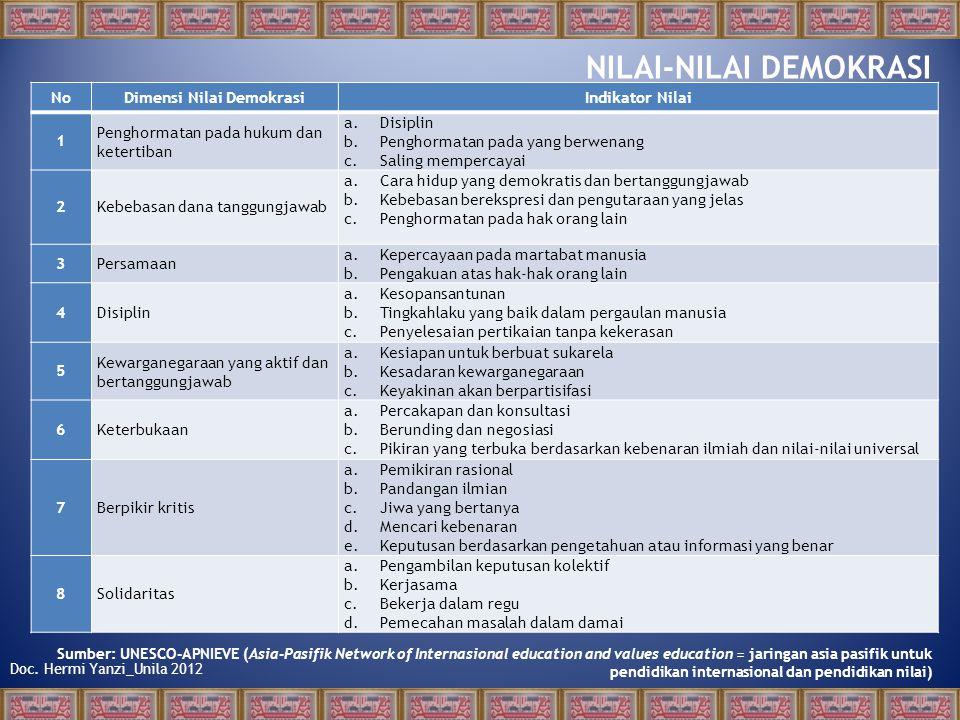 Doc. Hermi Yanzi_Unila 2012 6. Keterbukaan A. Pemahaman Konsep