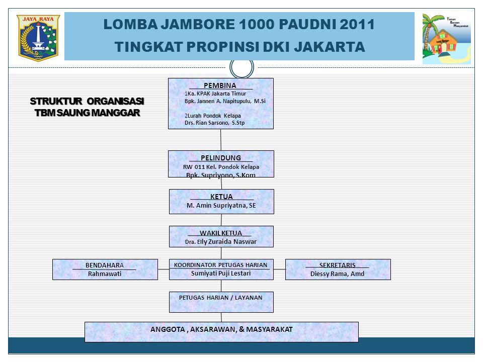 PEMBINA 1Ka. KPAK Jakarta Timur Bpk. Jannen A. Napitupulu, M.Si 2Lurah Pondok Kelapa Drs. Rian Sarsono, S.Stp PELINDUNG RW 011 Kel. Pondok Kelapa Bpk.