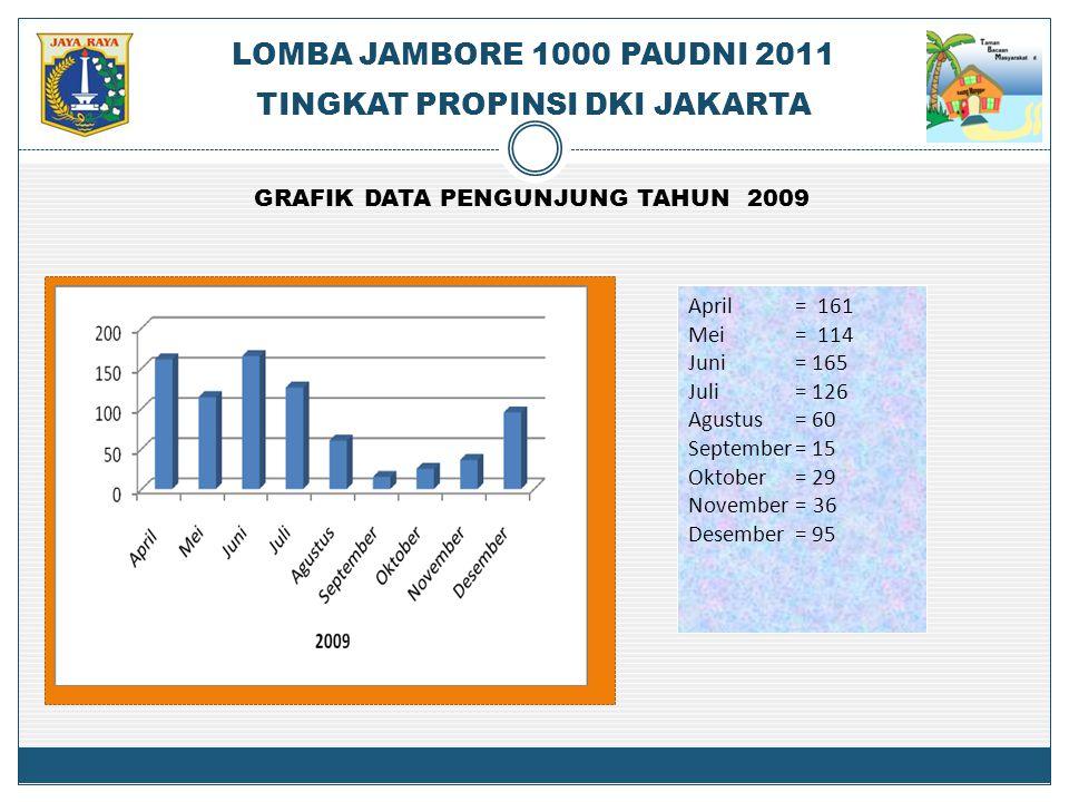 GRAFIK DATA PENGUNJUNG TAHUN 2009 Tahun 2010 April = 161 Mei= 114 Juni= 165 Juli = 126 Agustus= 60 September= 15 Oktober= 29 November = 36 Desember =