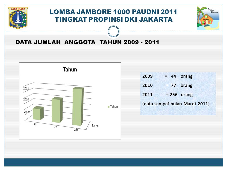 2009= 44 orang 2010 = 77 orang 2011 = 256 orang (data sampai bulan Maret 2011) DATA JUMLAH ANGGOTA TAHUN 2009 - 2011