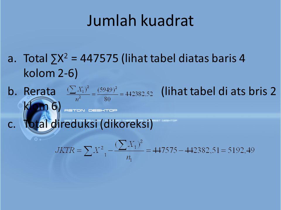 Jumlah kuadrat a.Total ∑X 2 = 447575 (lihat tabel diatas baris 4 kolom 2-6) b.Rerata (lihat tabel di ats bris 2 klom 6) c.Total direduksi (dikoreksi)