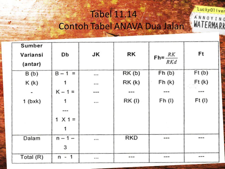 Tabel 11.14 Contoh Tabel ANAVA Dua Jalan
