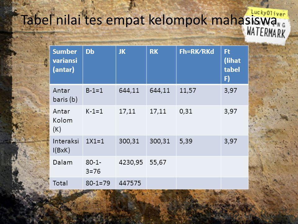 Tabel nilai tes empat kelompok mahasiswa Sumber variansi (antar) DbJKRKFh=RK⁄RKdFt (lihat tabel F) Antar baris (b) B-1=1644,11 11,573,97 Antar Kolom (