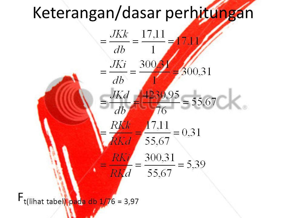 Keterangan/dasar perhitungan F t(lihat tabel) pada db 1/76 = 3,97