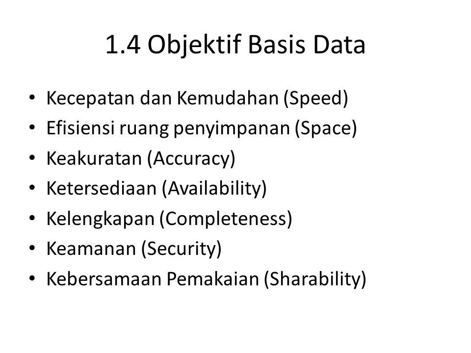 1.4 Objektif Basis Data Kecepatan dan Kemudahan (Speed) Efisiensi ruang penyimpanan (Space) Keakuratan (Accuracy) Ketersediaan (Availability) Kelengka