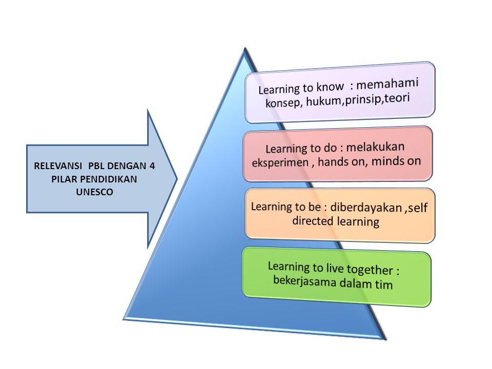 KESIMPULAN Pembelajaran berbasis masalah, guru mempresentasikan situasi masalah kepada siswa dan membuat siswa melakukan penyelidikan dan menemukan penyelesaian masalah oleh mereka sendiri.