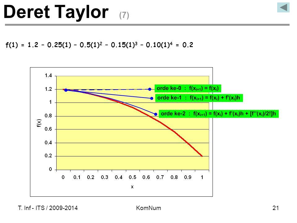 T. Inf - ITS / 2009-2014KomNum21 f(1) = 1.2 – 0.25(1) – 0.5(1) 2 – 0.15(1) 3 – 0.10(1) 4 = 0.2 Deret Taylor (7)