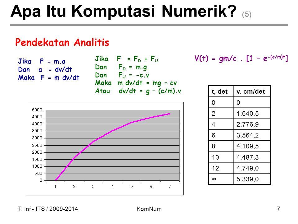 T. Inf - ITS / 2009-2014KomNum7 Apa Itu Komputasi Numerik? (5) Jika F = m.a Dan a = dv/dt Maka F = m dv/dt t, detv, cm/det 00 21.640,5 42.776,9 63.564