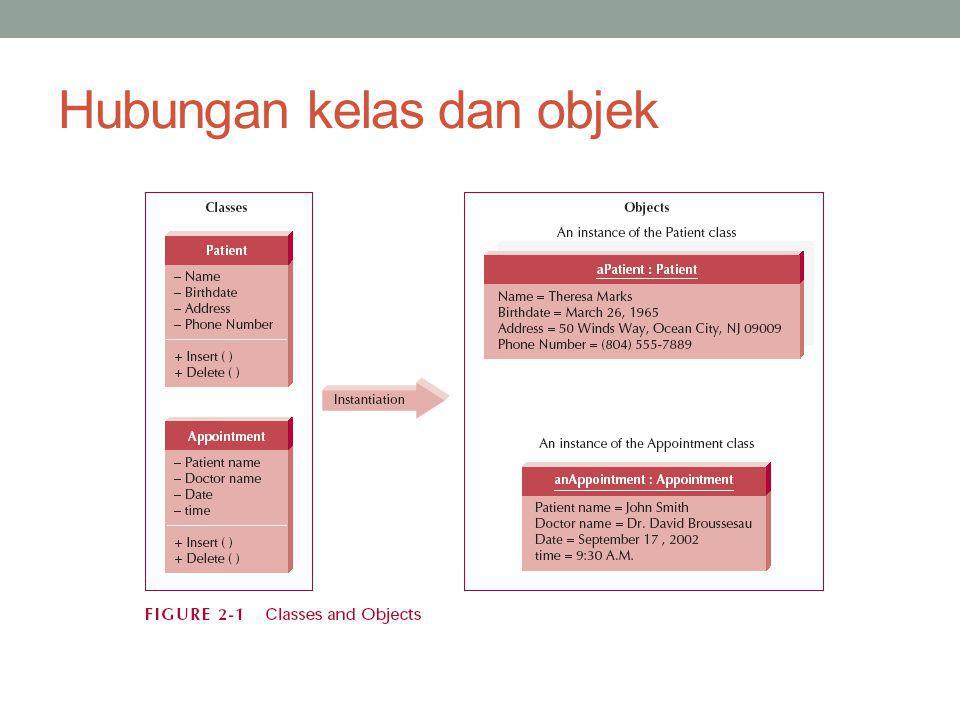 Hubungan kelas dan objek