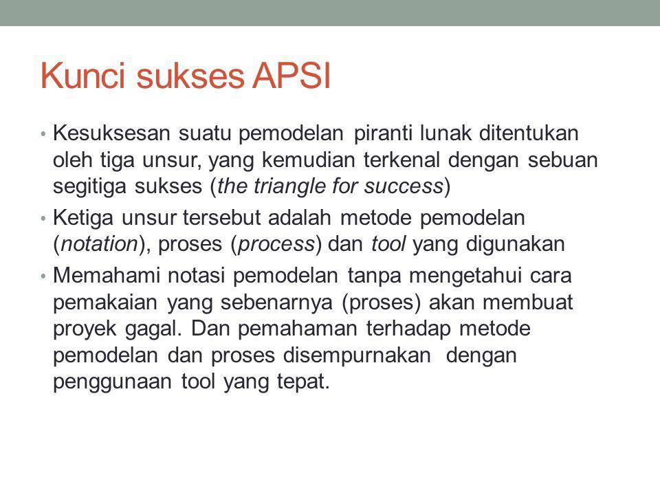 Kunci sukses APSI Kesuksesan suatu pemodelan piranti lunak ditentukan oleh tiga unsur, yang kemudian terkenal dengan sebuan segitiga sukses (the trian