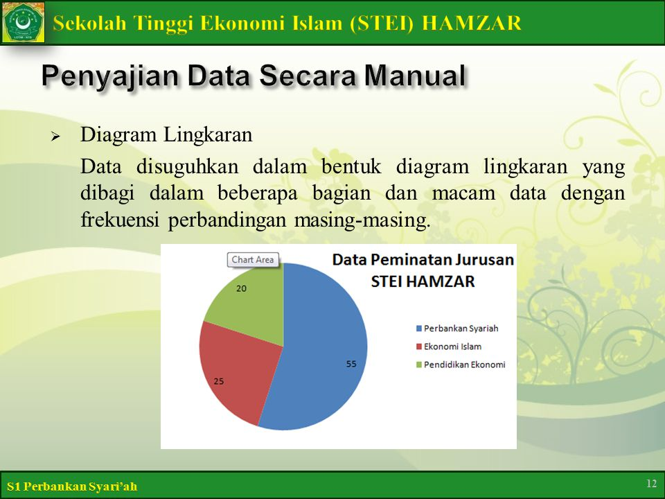  Diagram Lingkaran Data disuguhkan dalam bentuk diagram lingkaran yang dibagi dalam beberapa bagian dan macam data dengan frekuensi perbandingan masing-masing.