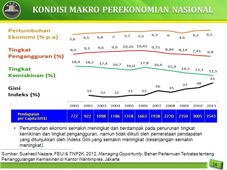 Pendapatan per Capita (US$) 772922109811861318166319382270235030053543 Sumber: Suahasil Nazara, FEUI & TNP2K, 2012, Managing Opportunity, Bahan Pertem