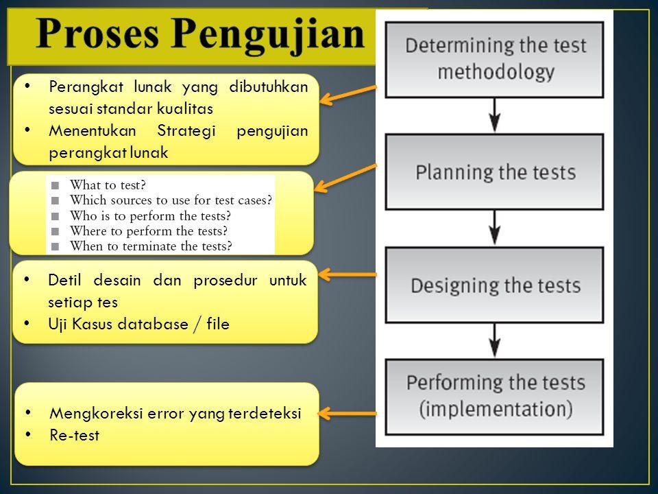 Perangkat lunak yang dibutuhkan sesuai standar kualitas Menentukan Strategi pengujian perangkat lunak Perangkat lunak yang dibutuhkan sesuai standar kualitas Menentukan Strategi pengujian perangkat lunak Detil desain dan prosedur untuk setiap tes Uji Kasus database / file Detil desain dan prosedur untuk setiap tes Uji Kasus database / file Mengkoreksi error yang terdeteksi Re-test Mengkoreksi error yang terdeteksi Re-test