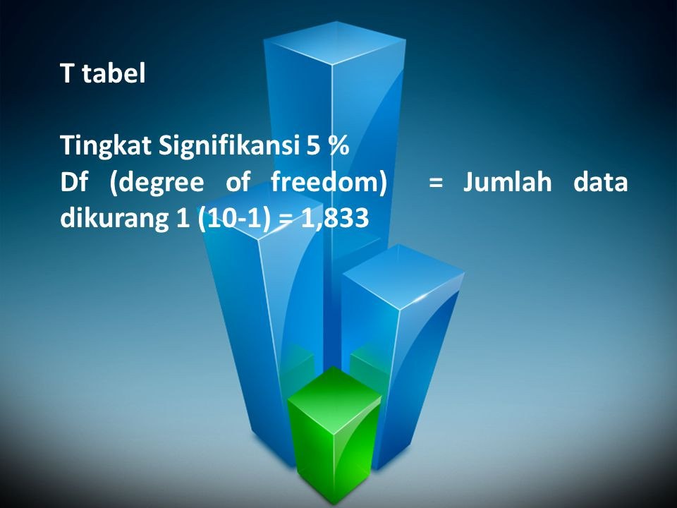T tabel Tingkat Signifikansi 5 % Df (degree of freedom) = Jumlah data dikurang 1 (10-1) = 1,833