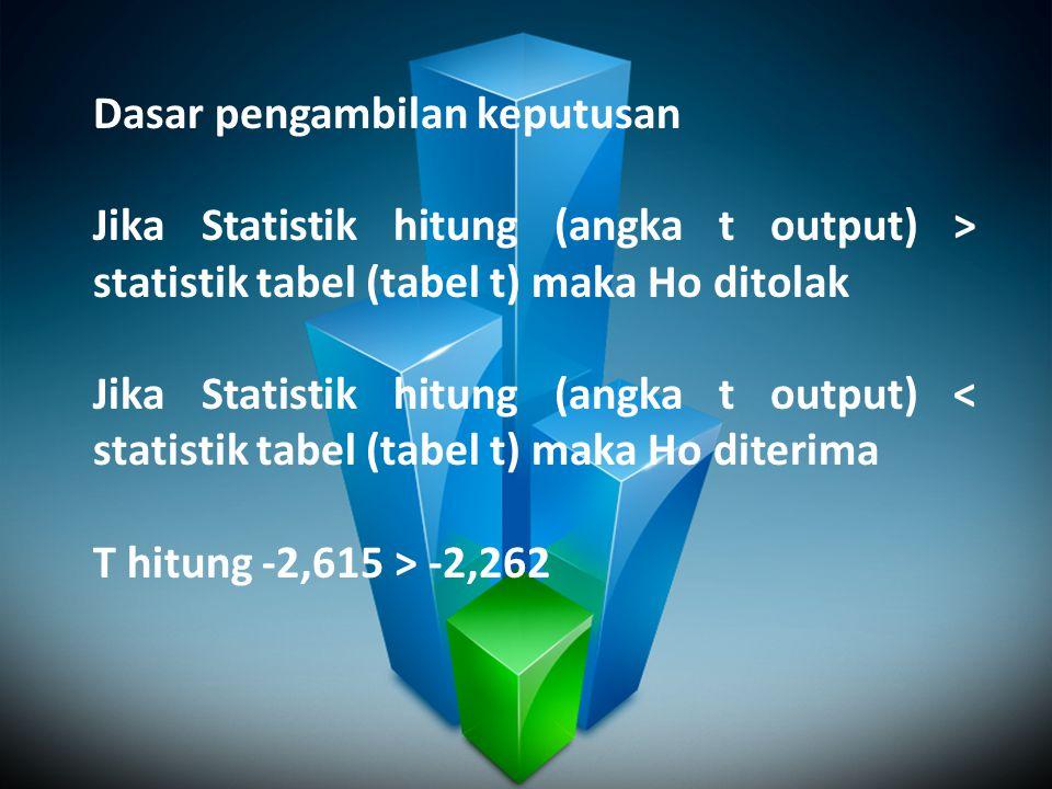 Dasar pengambilan keputusan Jika Statistik hitung (angka t output) > statistik tabel (tabel t) maka Ho ditolak Jika Statistik hitung (angka t output)