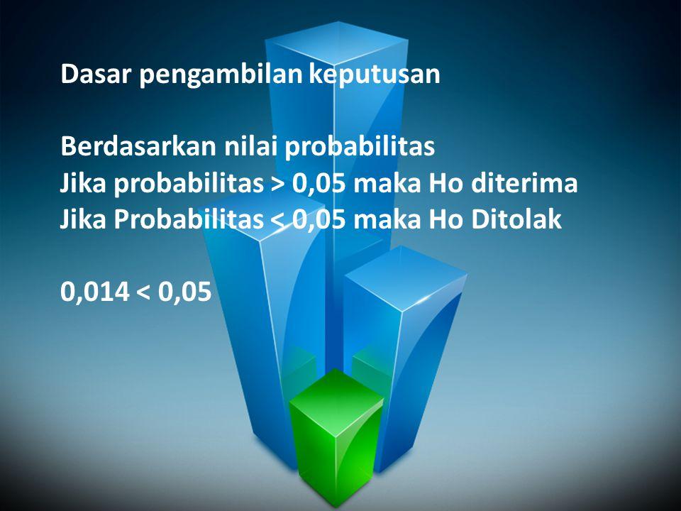 Dasar pengambilan keputusan Berdasarkan nilai probabilitas Jika probabilitas > 0,05 maka Ho diterima Jika Probabilitas < 0,05 maka Ho Ditolak 0,014 <