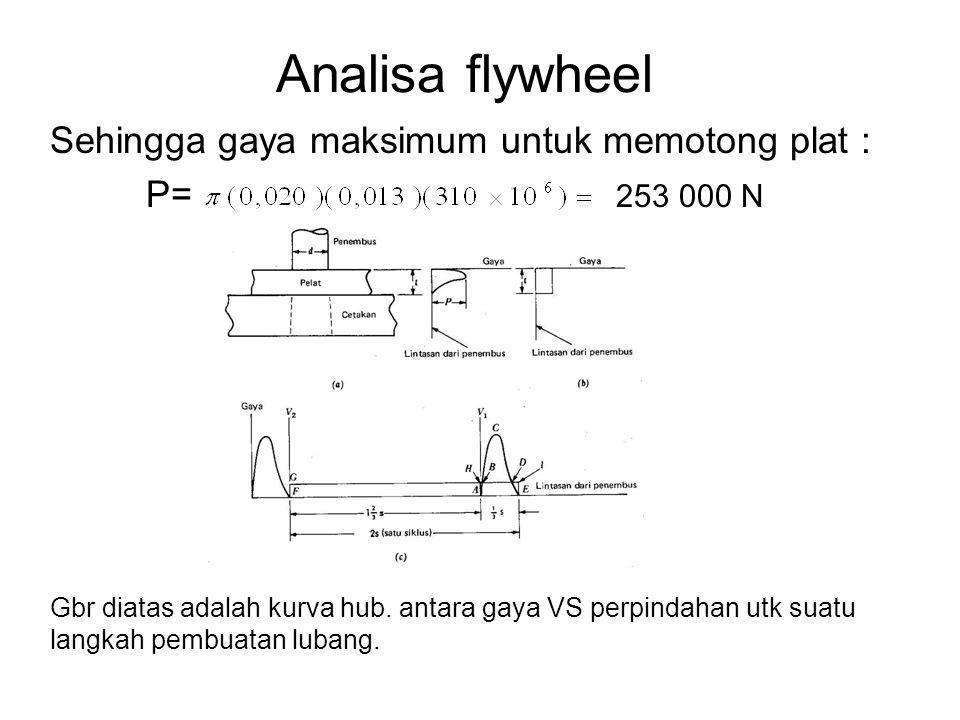 Analisa flywheel Sehingga gaya maksimum untuk memotong plat : P= 253 000 N Gbr diatas adalah kurva hub. antara gaya VS perpindahan utk suatu langkah p