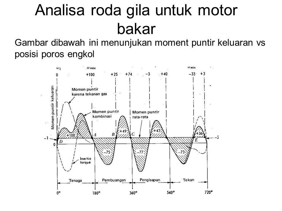 Analisa roda gila untuk motor bakar Gambar dibawah ini menunjukan moment puntir keluaran vs posisi poros engkol