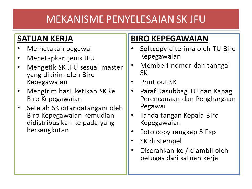 MEKANISME PENYELESAIAN SK JFU BIRO KEPEGAWAIAN Softcopy diterima oleh TU Biro Kepegawaian Memberi nomor dan tanggal SK Print out SK Paraf Kasubbag TU