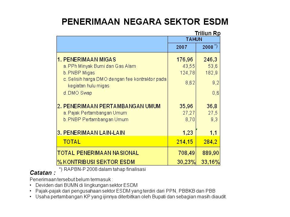 PENERIMAAN NEGARA SEKTOR ESDM Triliun Rp Catatan : Penerimaan tersebut belum termasuk : Deviden dari BUMN di lingkungan sektor ESDM Pajak-pajak dari p