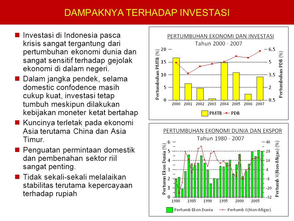 DAMPAKNYA TERHADAP INVESTASI Investasi di Indonesia pasca krisis sangat tergantung dari pertumbuhan ekonomi dunia dan sangat sensitif terhadap gejolak