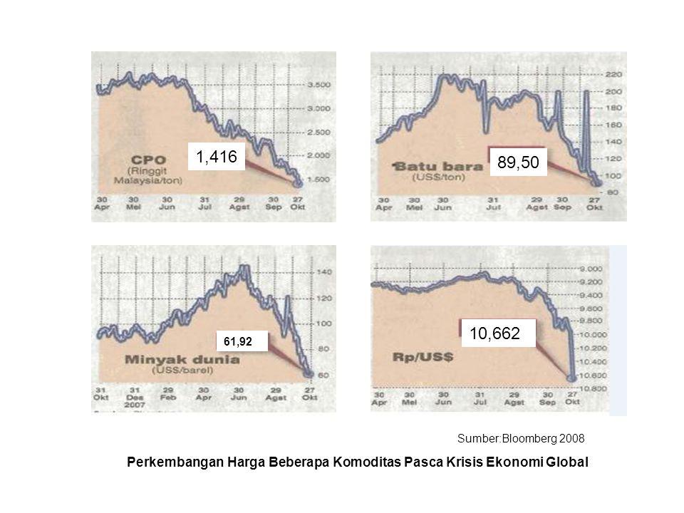 Perkembangan Harga Beberapa Komoditas Pasca Krisis Ekonomi Global Sumber:Bloomberg 2008 61,92 1,416 89,50 10,662