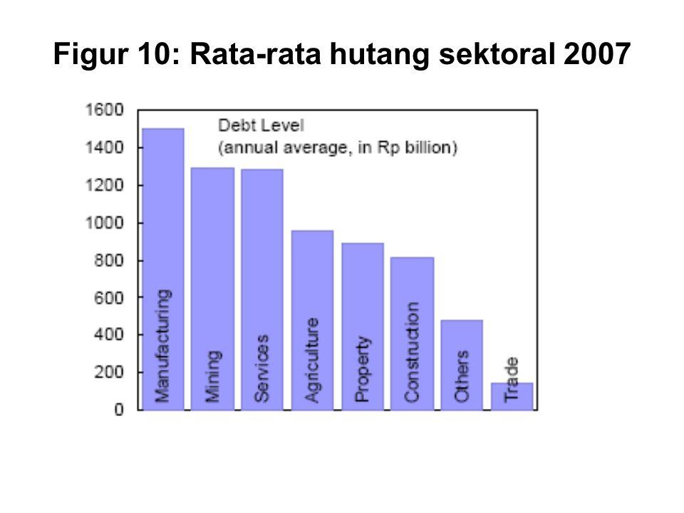 Figur 10: Rata-rata hutang sektoral 2007