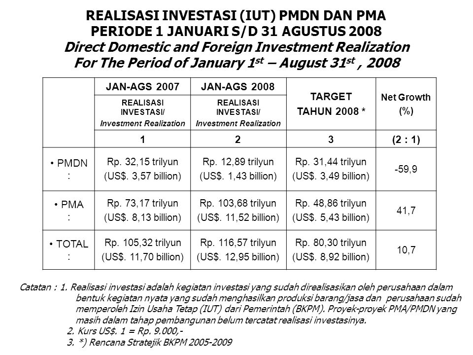 PERINGKAT REALISASI INVESTASI (IUT) PMDN MENURUT SEKTOR PERIODE 1 JANUARI S/D 31 AGUSTUS 2008 / Ranking of Domestic Direct Investment Realization by Sector For The Period of January 1 st – August 31 st, 2008 No.
